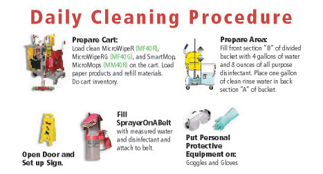 Restroom Cleaning Procedures Music Search Engine At